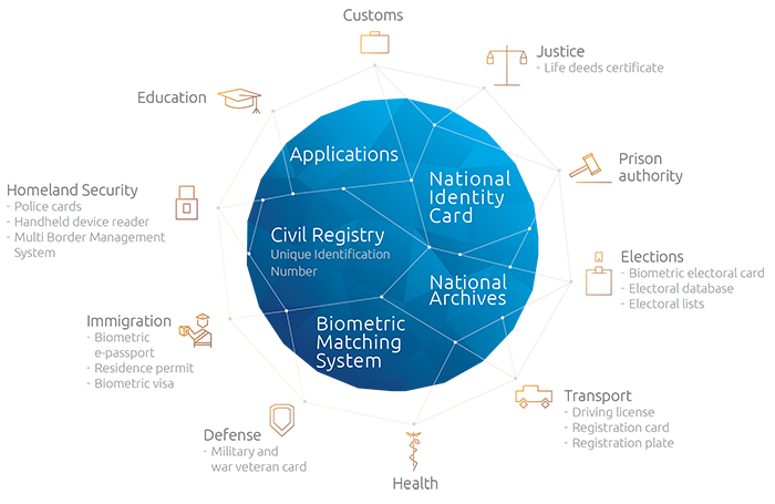 Biometric Network System English
